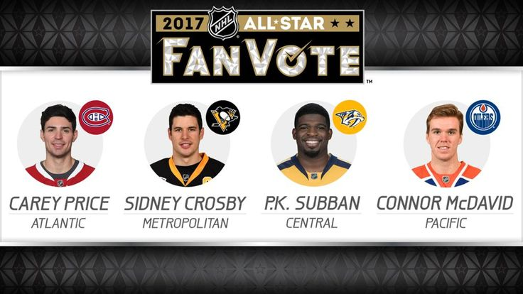 P.K. Subban, Sidney Crosby among top vote-getters Carey Price, Connor McDavid also lead divisions in race for All-Star Game captains