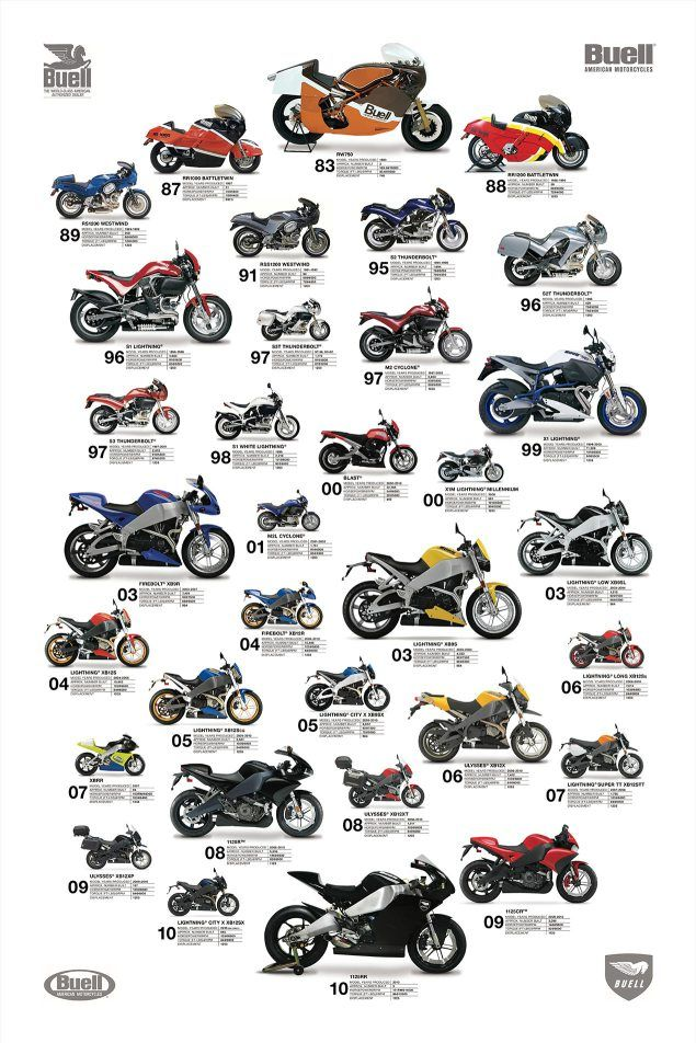 buell-motorcycles-poster
