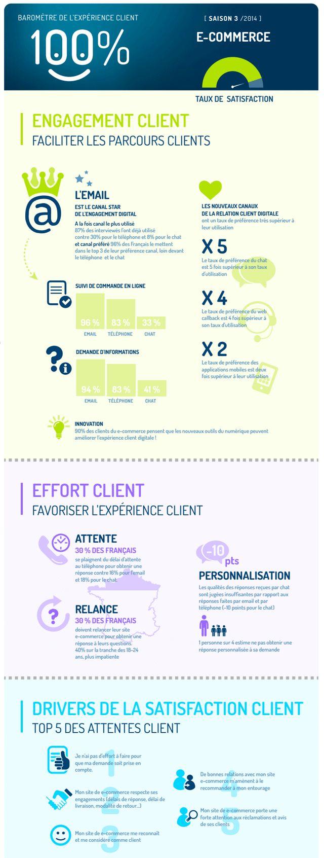 [Infographie] Baromètre de l'expérience client dans le E-commerce #ecommerce #experienceClient