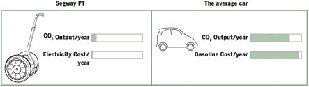 Segway PT vs. Car