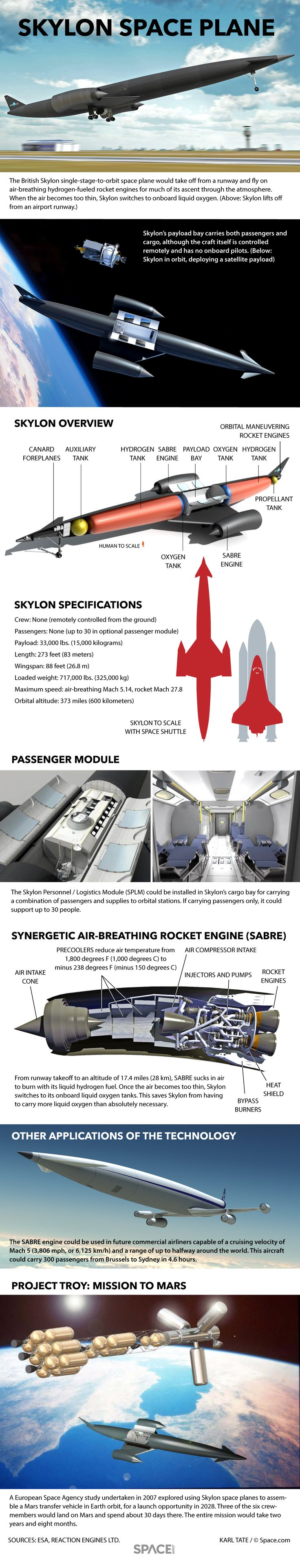 How the British Skylon Space Plane Works (Infographic) By Karl Tate, Infographics Artist - See more at: http://www.space.com/32112-how-skylon-space-plane-works-infographic.html#sthash.IrPq7F8R.dpuf