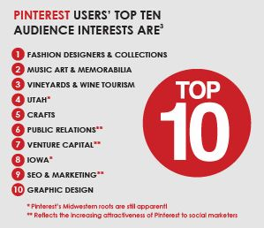 Wine Number 3 on Pinterest Top 10 Audience Interests #WineMarketing