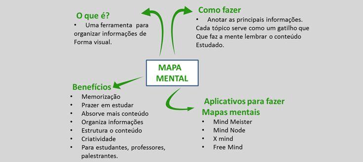Mapa mental é a melhor forma de organizar informações. Fácil e divertido ele é indispensável para estudantes, professores, palestrantes. Veja como