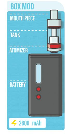 box mod diagram: what are e-cigarettes?