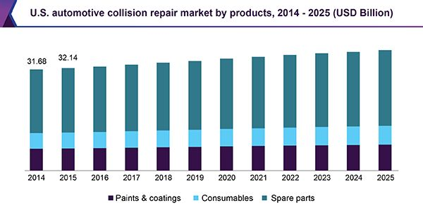 Automotive Collision Repair Market Size Worth USD 208.0 Billion By 2025: Grand View Research, Inc.