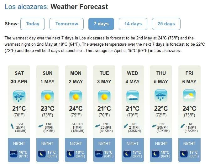 SUNDAY 4th June - 0805hrs  The week ahead appears less overcast that the previous week - the temperatures however remain perfect. For live hour-by-hour weather updates please visit our website (murcia247.com) Home Page