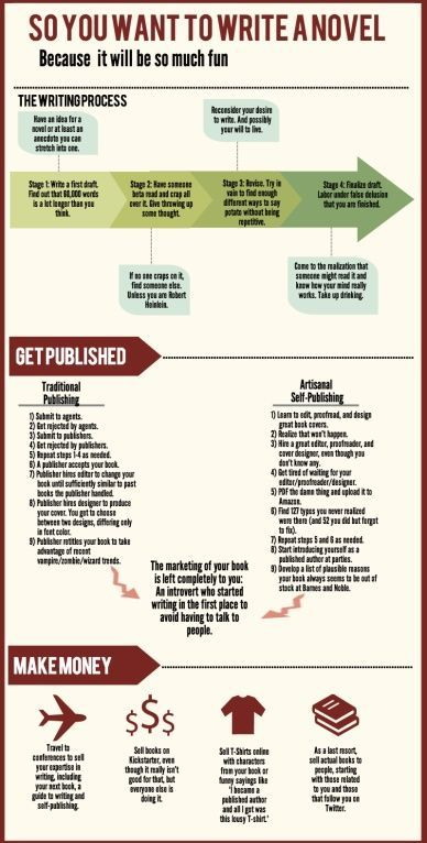 """""""So you want to write a novel. This infographic is for those aspiring novelists out there."""" Created by Eric Ralph"""