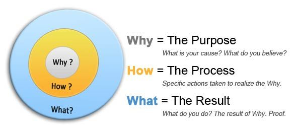 Start with Why (Simon Sinek - golden circle)  Why (purpose), How (process), What (Result)