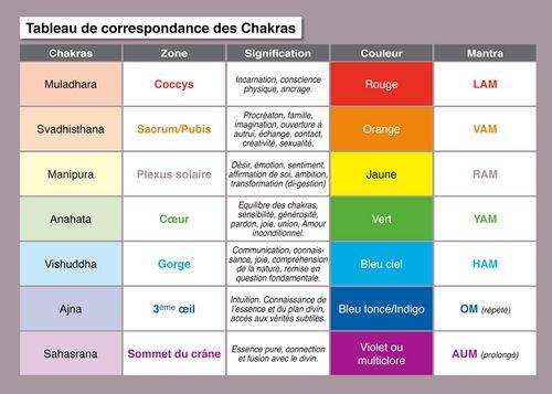 chakras racine - Recherche Google