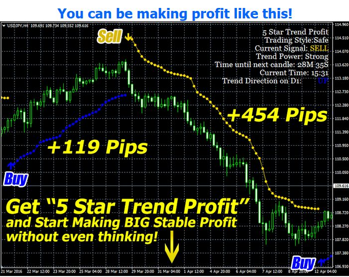 New Unique Forex Trading Tool 5 Star Trend Profit Is A Amazing