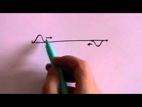 Waves - A Level Physics
