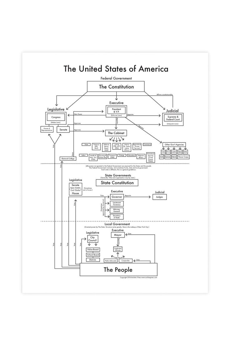 """This is a very simple diagram of a very complicated government. Archie believes that a complicated government leads to apathetic voters. Hang this map in your home as a powerful teaching tool and a reminder of your influence.Dimensions: Measures 8.5"""" x 11"""".Details: Letterpress.Archie Archambault ..."""