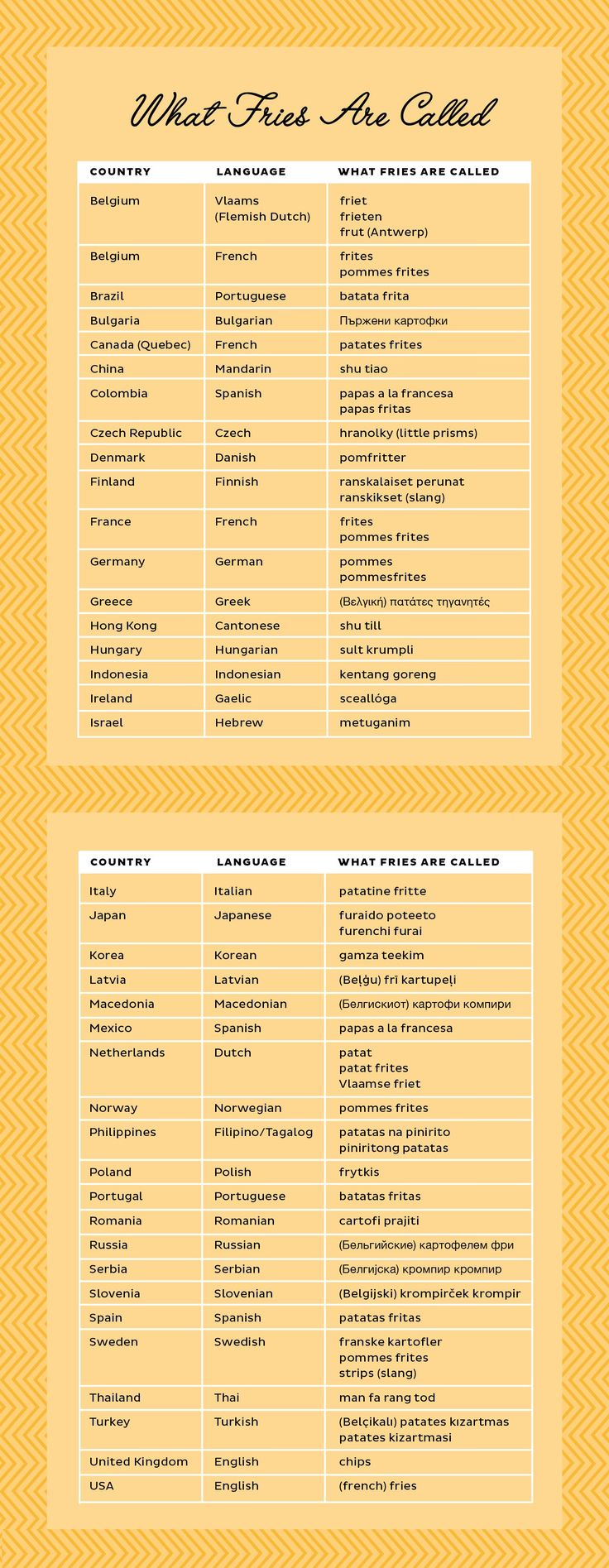 Fries An Illustrated Guide To The World S Favorite Food
