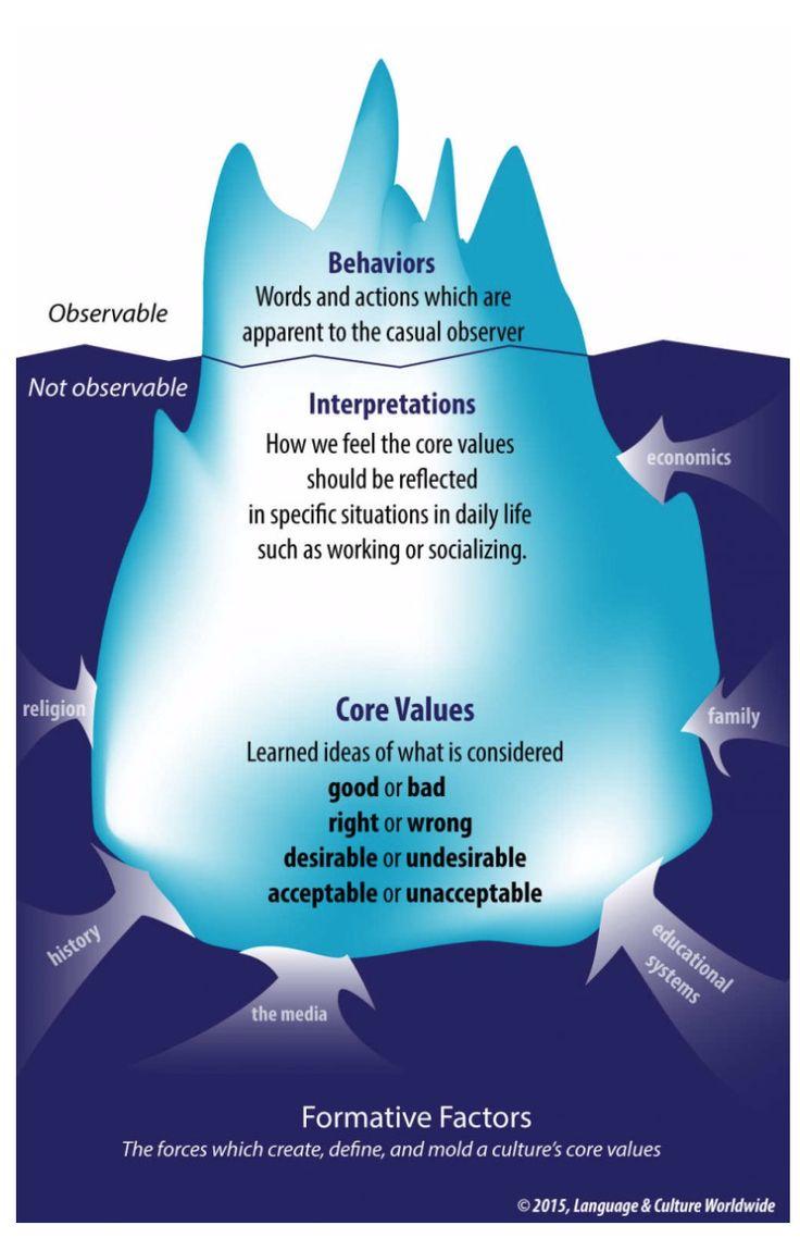 (PDF) Examining Chen and Starosta's Model of Intercultural