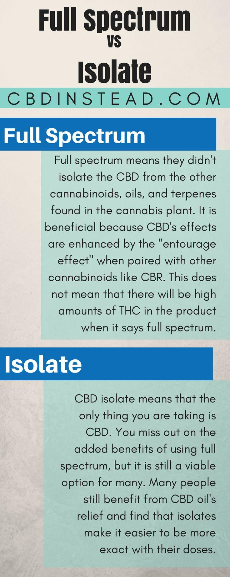 To get you CBD isolate or full spectrum hemp oil, visit us today! #CBD #Hemp #marijuana @crowdfire