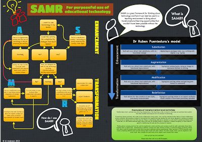 Everything You Need to Know about SAMR in These Three Graphics