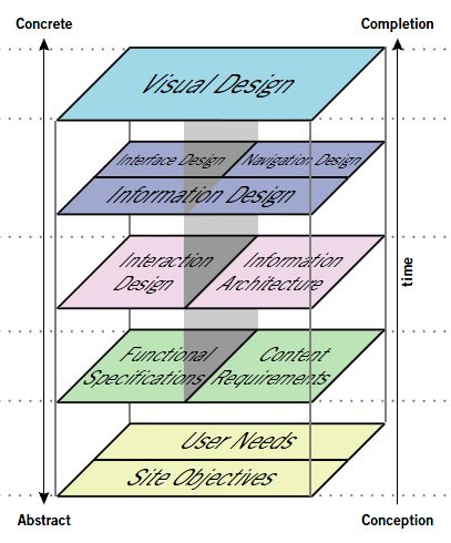 The Elements of User Experience model by Jesse James Garrett