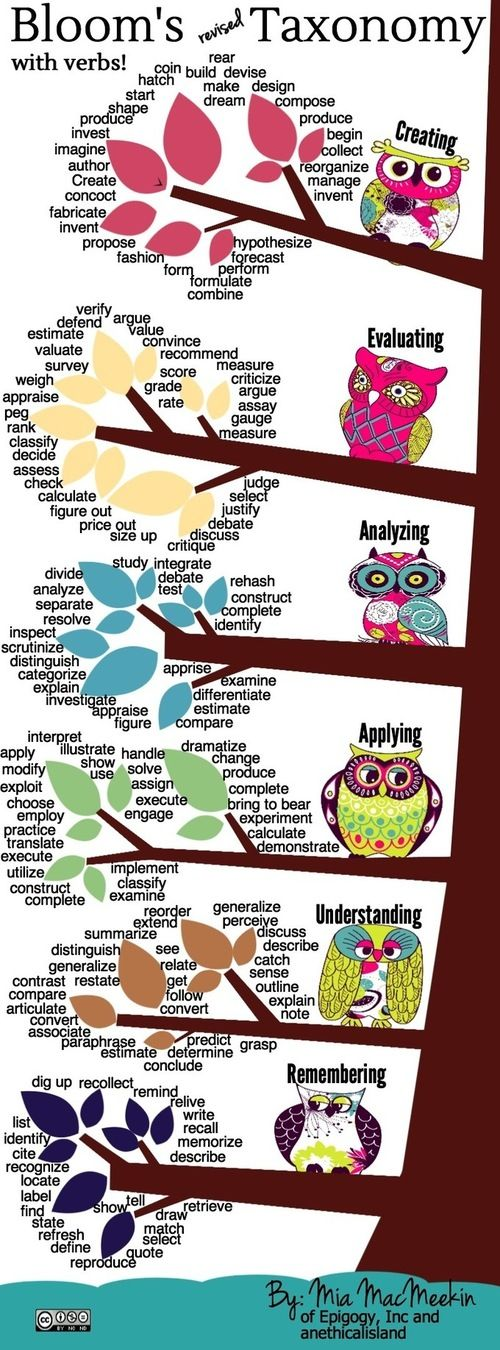 Bloom's Revised Taxonomy~  Great graphic with verbs that demonstrate each level!