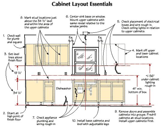 Kitchen Cabinet Specs