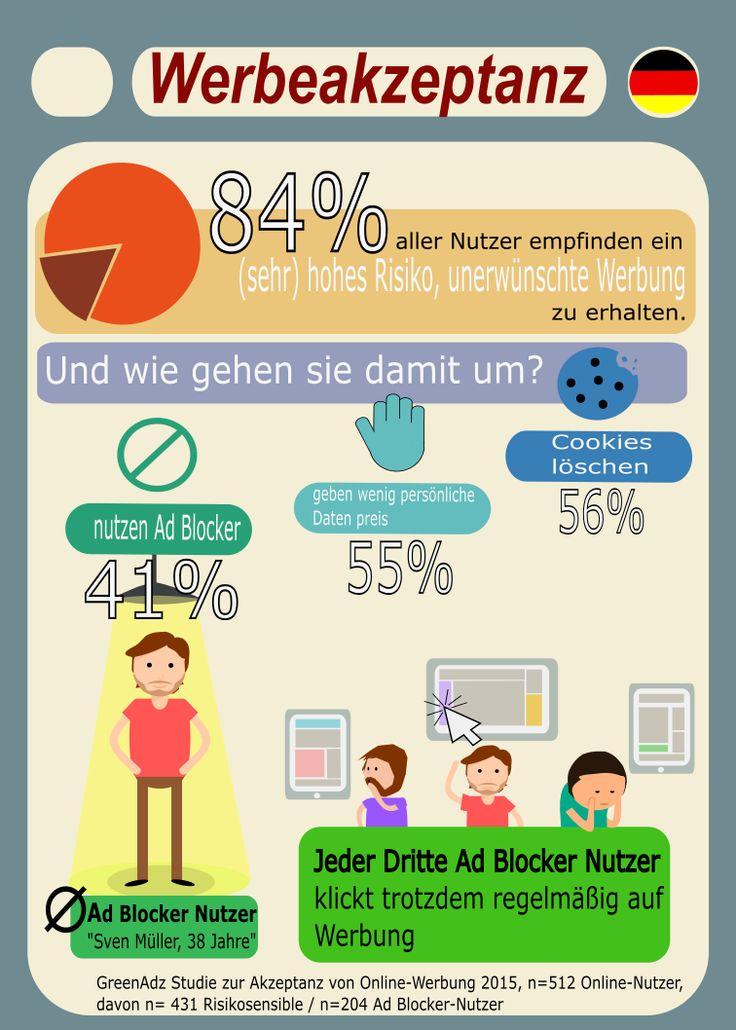 Studie zur Akzeptanz von Online-Werbung und Ad Blocker Nutzung | Onpulson