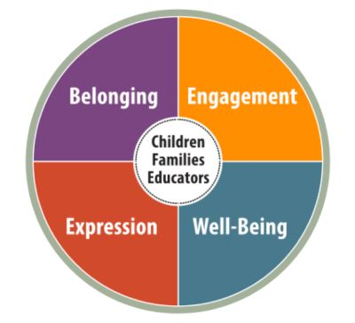 HiMama - How Does Learning Happen? Ontario's Pedagogy for the Early Years