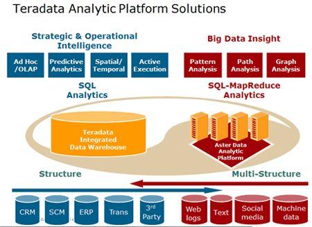 AllAnalytics - Beth Schultz - A Healthy Regimen: MPP, MapReduce & In-Database Analytics