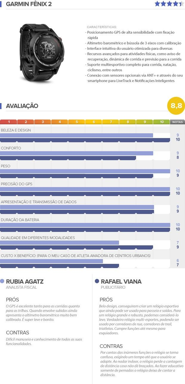 TESTAMOS: Relógio Garmin Fênix 2