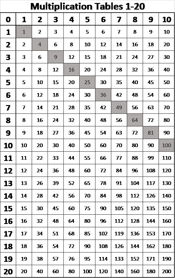 Multiplication Tables From 1 20 I Did This