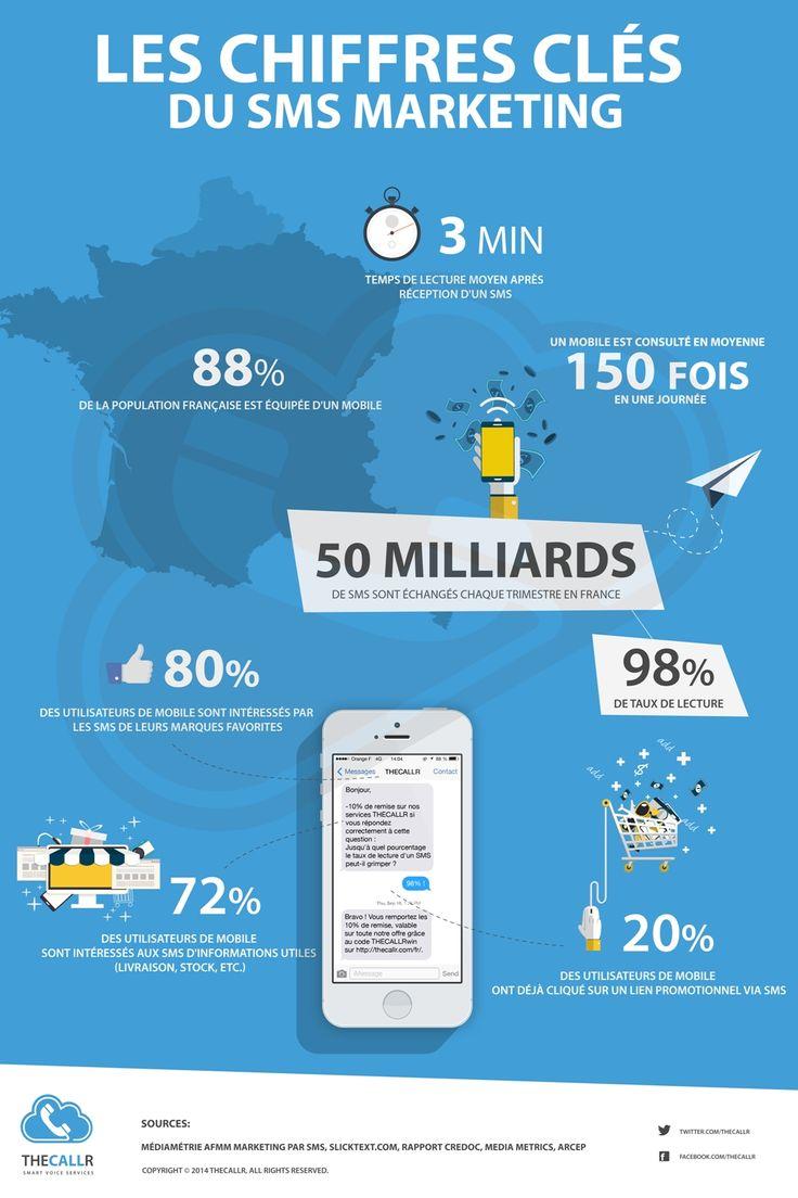 Le SMS devient un puissant outil marketing. En effet 88% de la population dispose d'un mobile, le SMS étant instantané il bénéficie d'un taux d'ouverture plus élevé que pour l'E-mailing. Découvrez dans cette infographie quelques chiffres sur le SMS marketing.