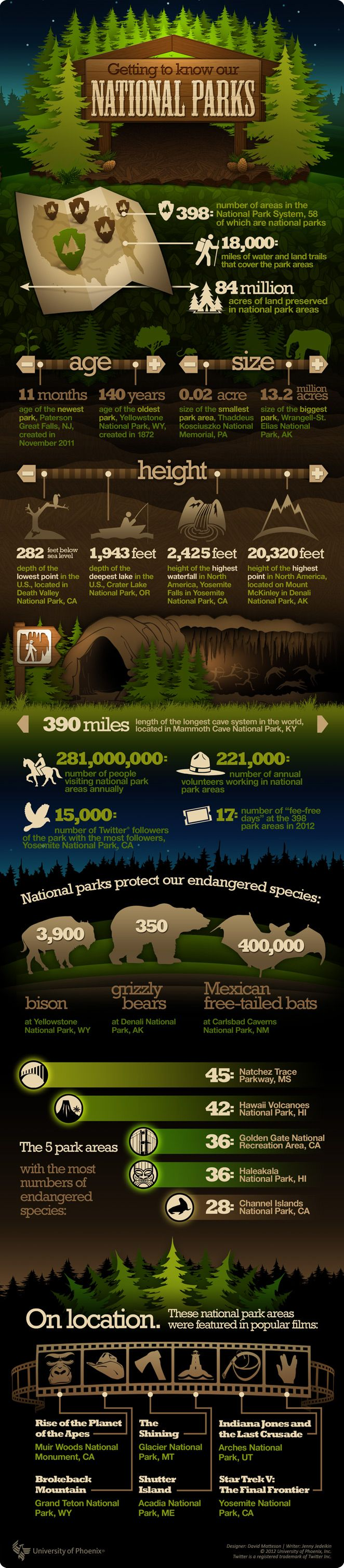 NPF info on our National Park System. - Interesting facts! #AllTrips #nationalparks
