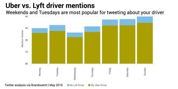 Uber-vs-Lyft-mentions-days.png (1495×750)