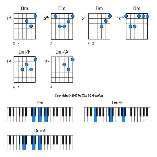Guitar guitar chords dm : Guitar/Piano, Dm Chord Inversions | music | Pinterest