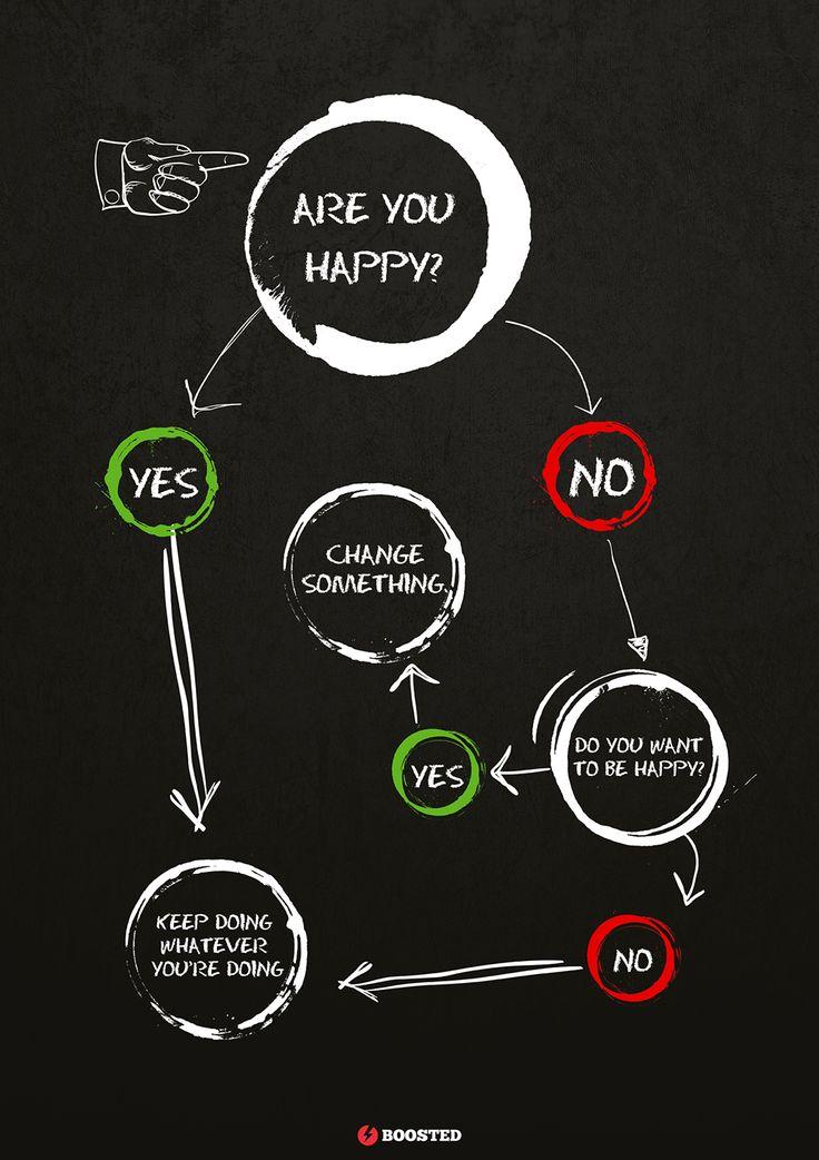 Motivační plakát Jsi šťastný? (Anglicky)