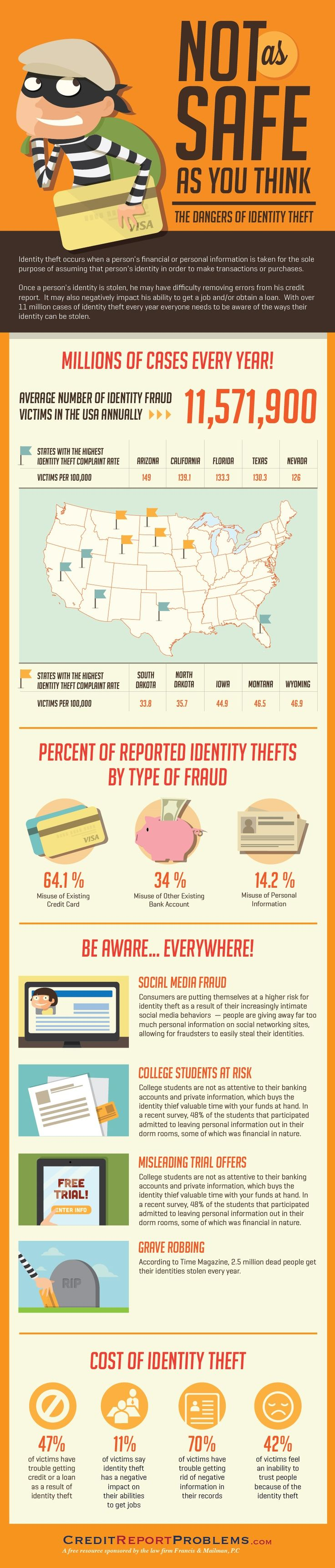 Identity theft is a growing problem, especially with the increasing frequency your personal information is being entered and stored at multiple locations and sites.  Francis & Mailman, P.C. decided to create this infographic to further illustrate to the increasing amount of identity theft occurring in the United States
