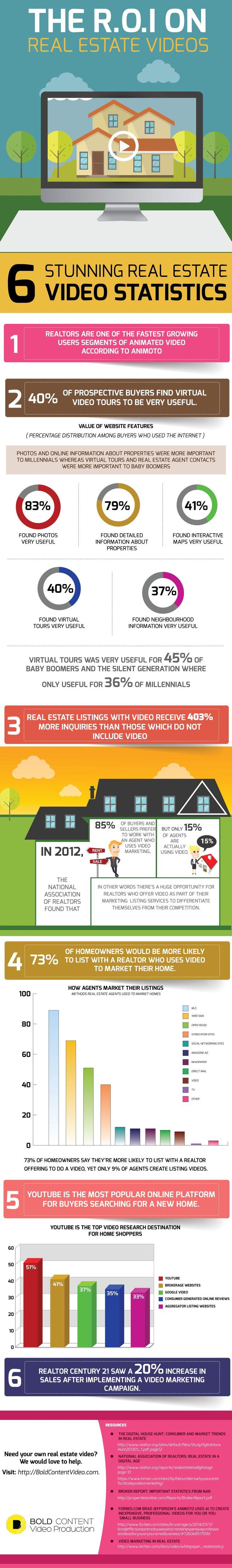Real Estate Video Marketing Statistics For 2016
