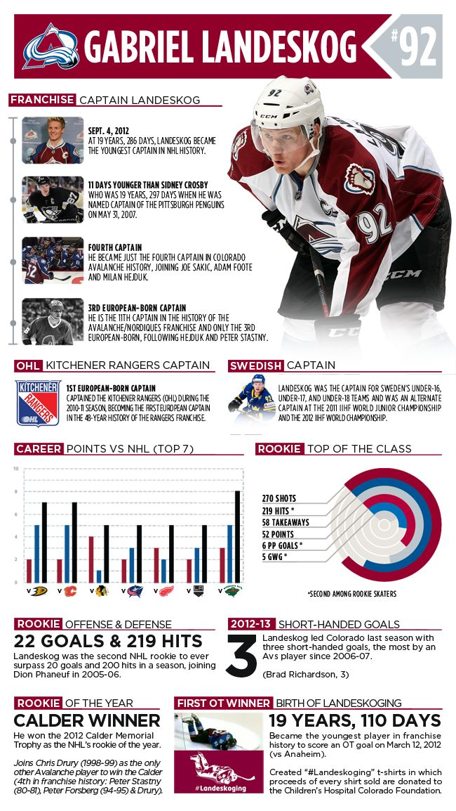 Check out this visualization of some of Gabriel Landeskog's most impressive stats to date.