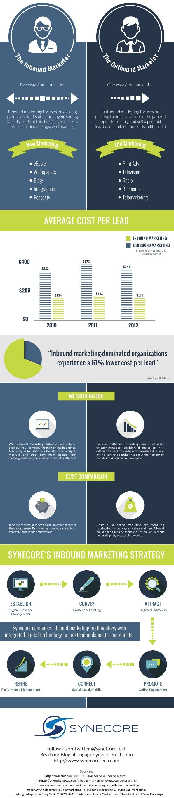 39 best good to know images on pinterest info graphics tips and inbound vs outbound marketing fandeluxe Gallery