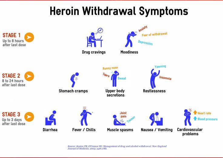 heroin withdrawal symptoms | Medicine | Pinterest | Drug