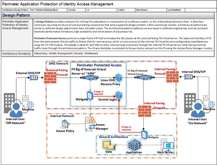 Design Pattern for External Protected Access Management