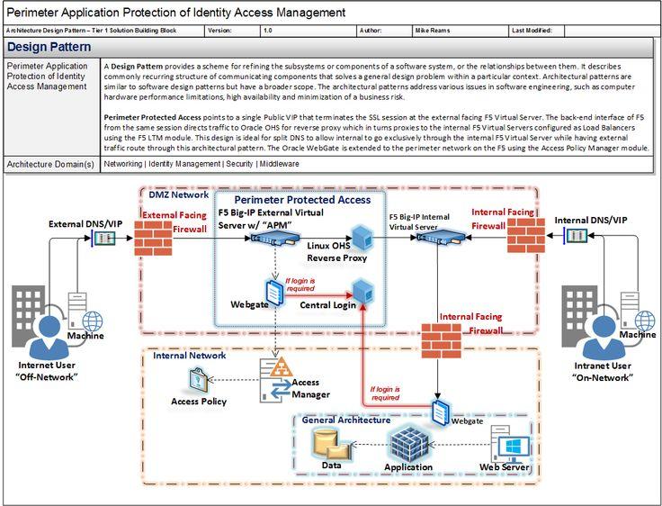 24 best Enterprise Architecture images on Pinterest Enterprise - enterprise data architect resume