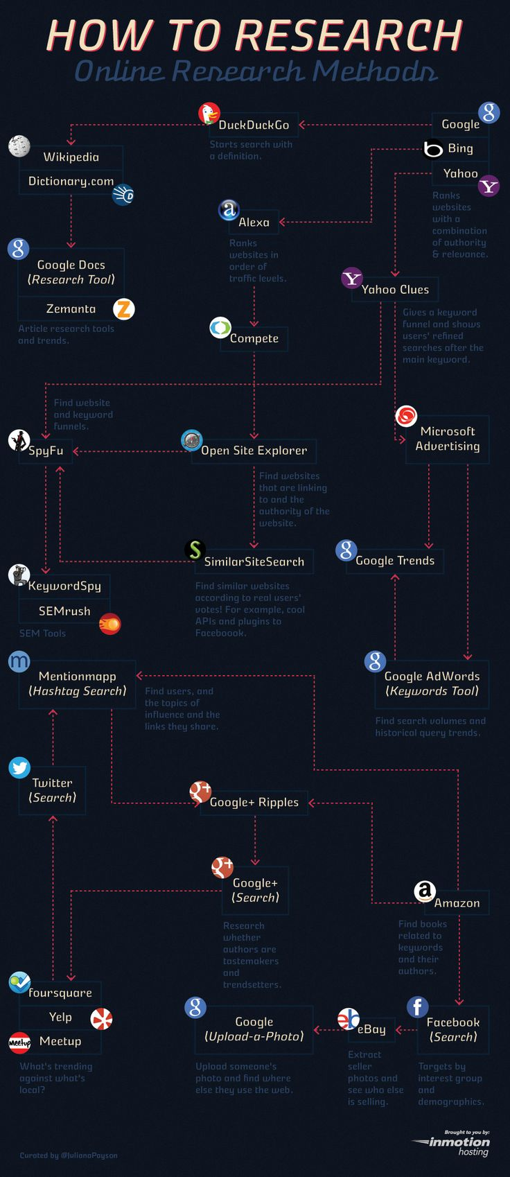 Want to know how to perform a research online? In this infographic you'll find several internet tools that'll make your research process a lot easier.