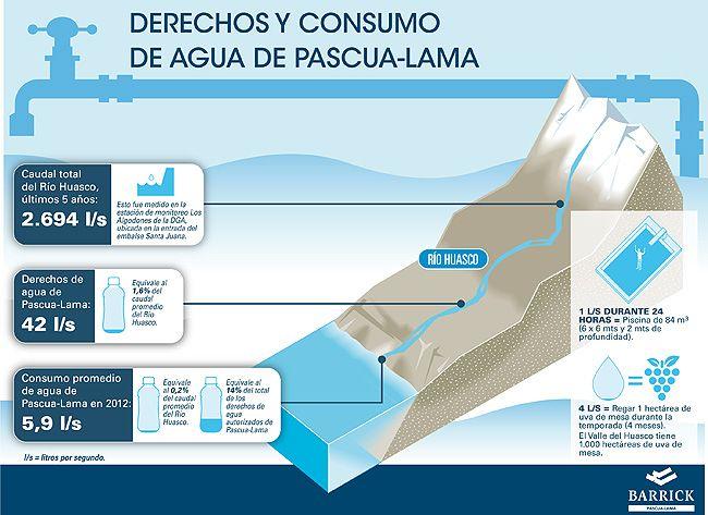 Derechos y Consumo de agua en Pascua-lama. Más información en http://www.pascua-lama.com