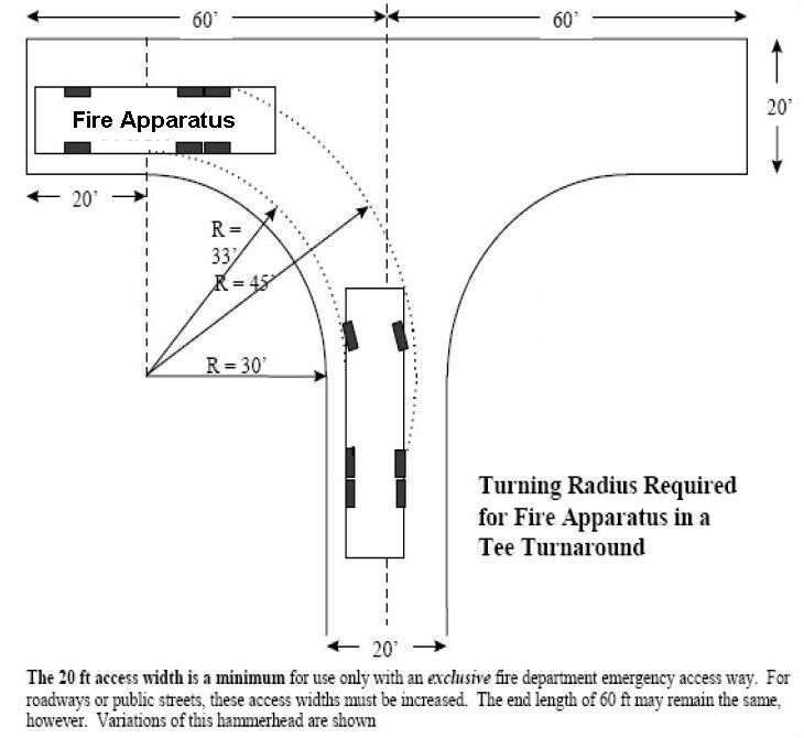 vehicle swept path templates - enchanting truck turning radius template mold resume
