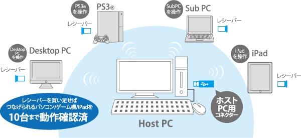 パソコン、iPad、ゲーム機など、  複数の機器を自在に操作できる。  ワイヤレス切替器