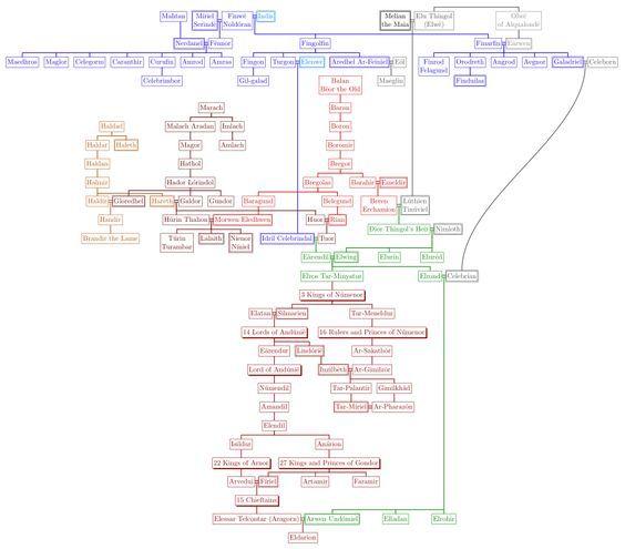 The Silmarillion Family Tree By ~origamist On DeviantART