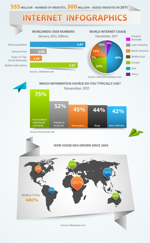 Infographic Ideas best adobe software for infographics : 1000+ images about DIY Infographics on Pinterest | Adobe, Info ...