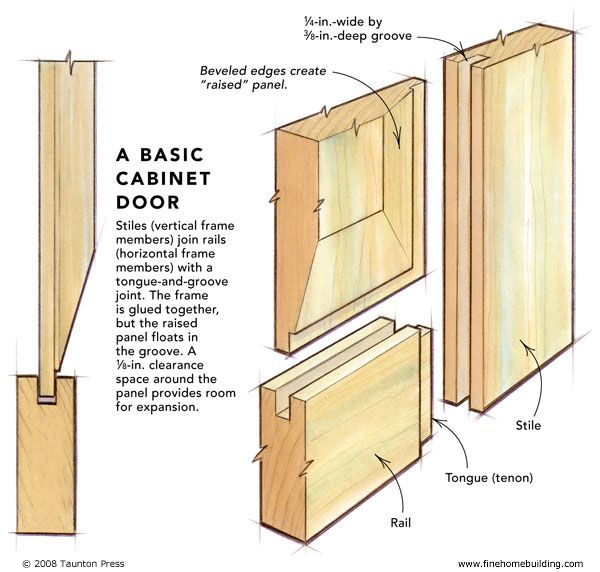 Spruce Up Your Kitchen With These Cabinet Door Styles: Shaker Cabinet Joints - Google Search