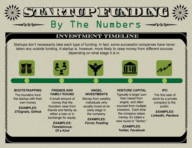 Have a great business plan, but need the funding to execute your plan? Here are some ideas!