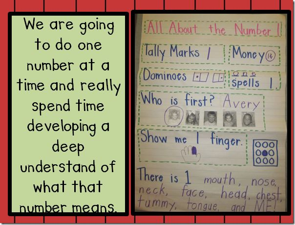 common core writing anchor charts for kindergarten