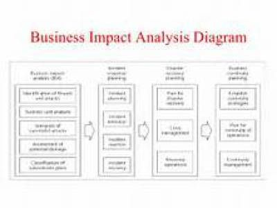 20 best business analysis templates images on pinterest free business impact analysis templates flashek Images